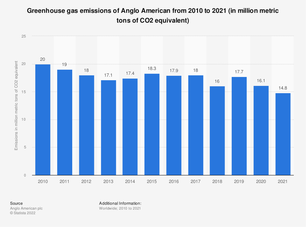 Statistic: AngloAmerican's greenhouse gas emissions from 2009 to 2019 (in megatons of CO2 equivalent)* | Statista