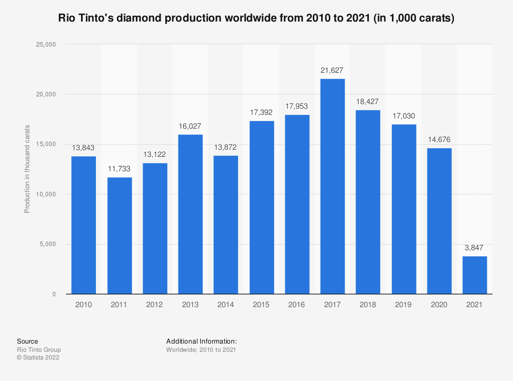 Statistic: Rio Tinto's diamond production from 2007 to 2018 (in 1,000 carats) | Statista