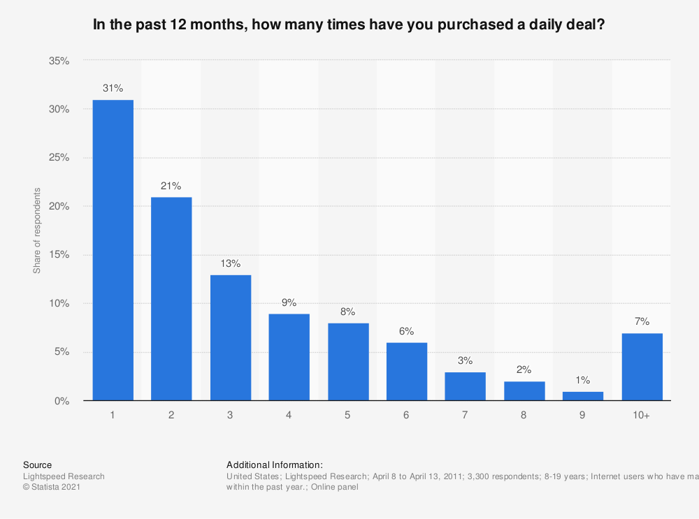 Statistic: In the past 12 months, how many times have you purchased a daily deal? | Statista