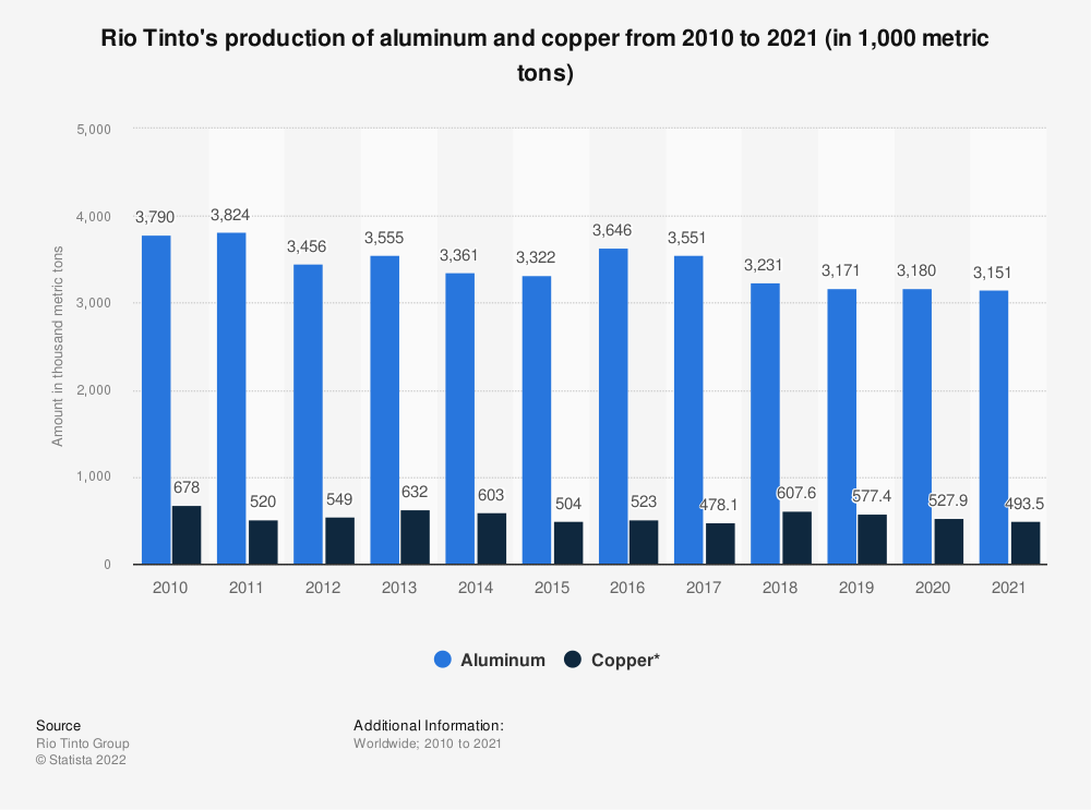 Statistic: Rio Tinto's production of aluminum and copper from 2007 to 2018 (in 1,000 metric tons) | Statista