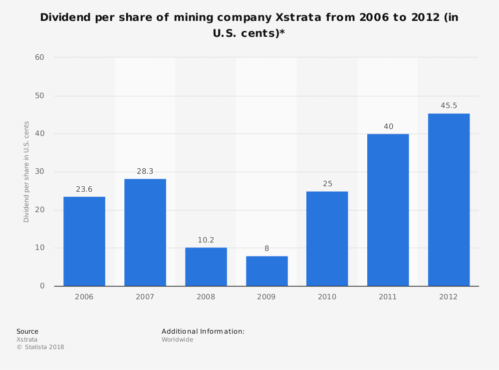 Statistic: Dividend per share of mining company Xstrata from 2006 to 2012 (in U.S. cents)* | Statista