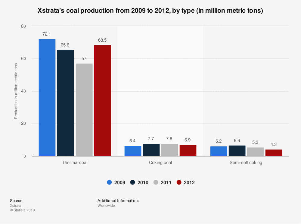 Statistic: Xstrata's coal production from 2009 to 2012, by type (in million metric tons) | Statista