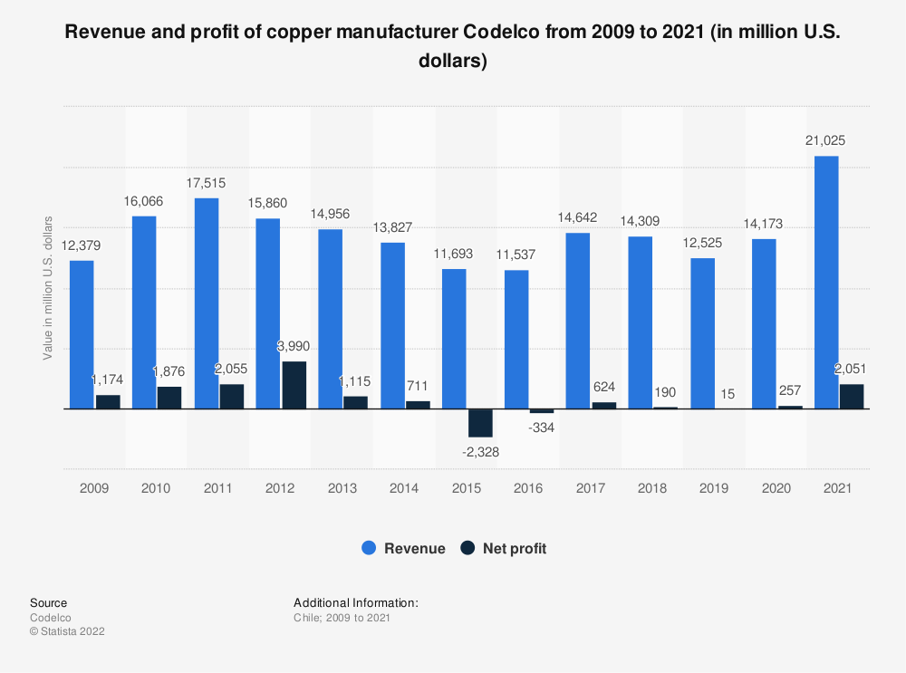Statistic: Revenue and profit of copper manufacturer Codelco from 2009 to 2019 (in million U.S. dollars) | Statista