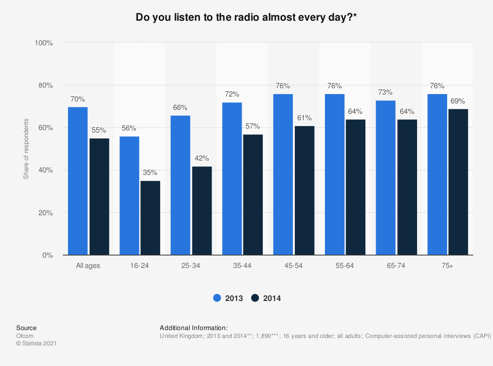 Statistic: Do you listen to the radio almost every day?* | Statista