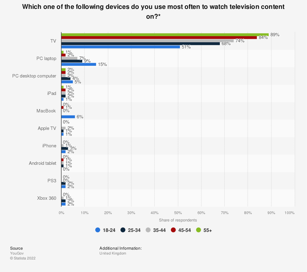 Statistic: Which one of the following devices do you use most often to watch television content on?* | Statista