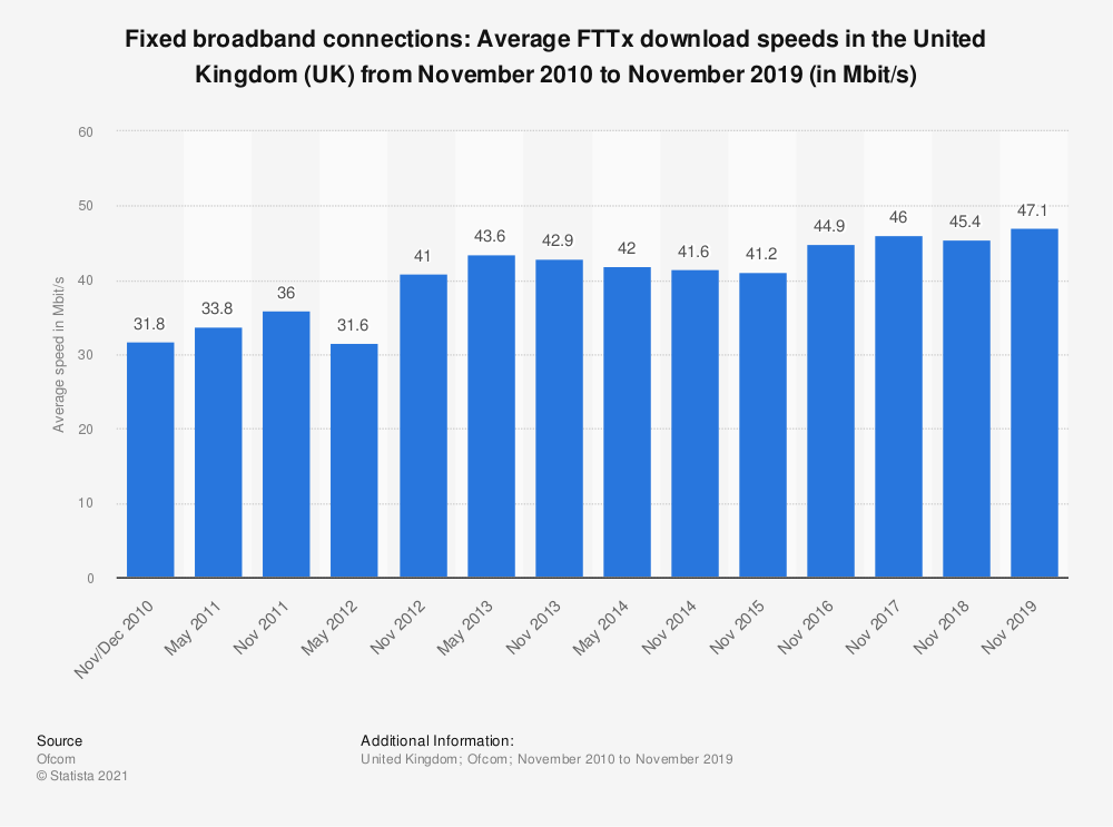 Statistic: Fixed broadband connections: Average FTTx download speeds in the United Kingdom (UK) from November 2010 to November 2017 (in Mbit/s) | Statista