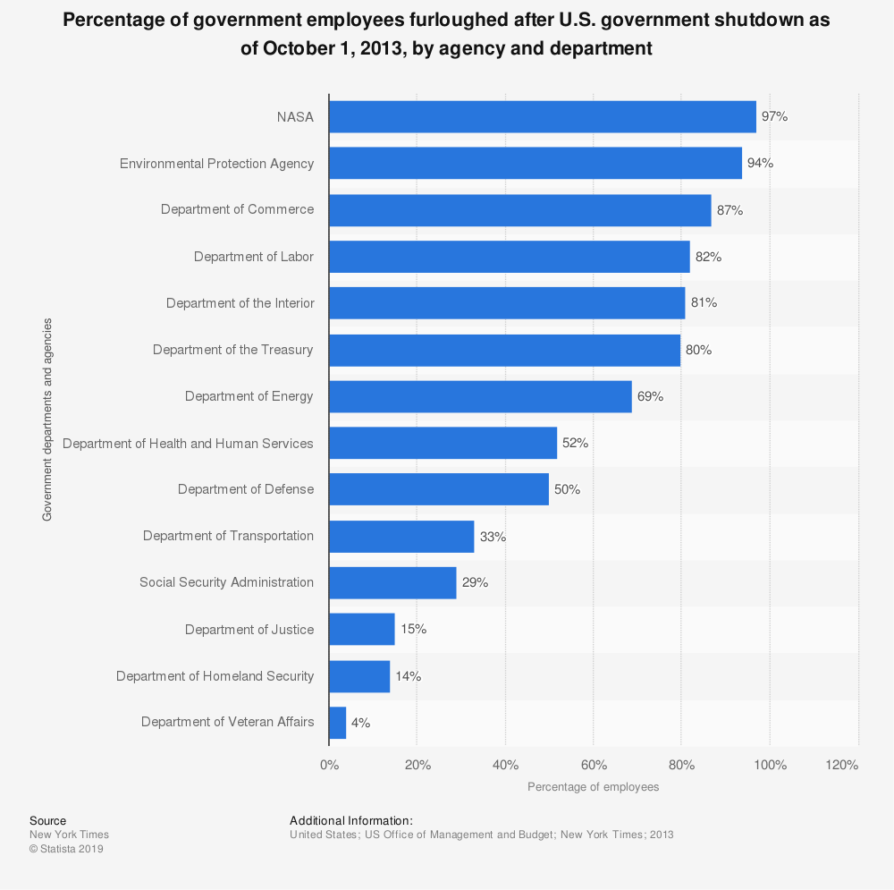 Statistic: Percentage of government employees furloughed after U.S. government shutdown as of October 1, 2013, by agency and department | Statista