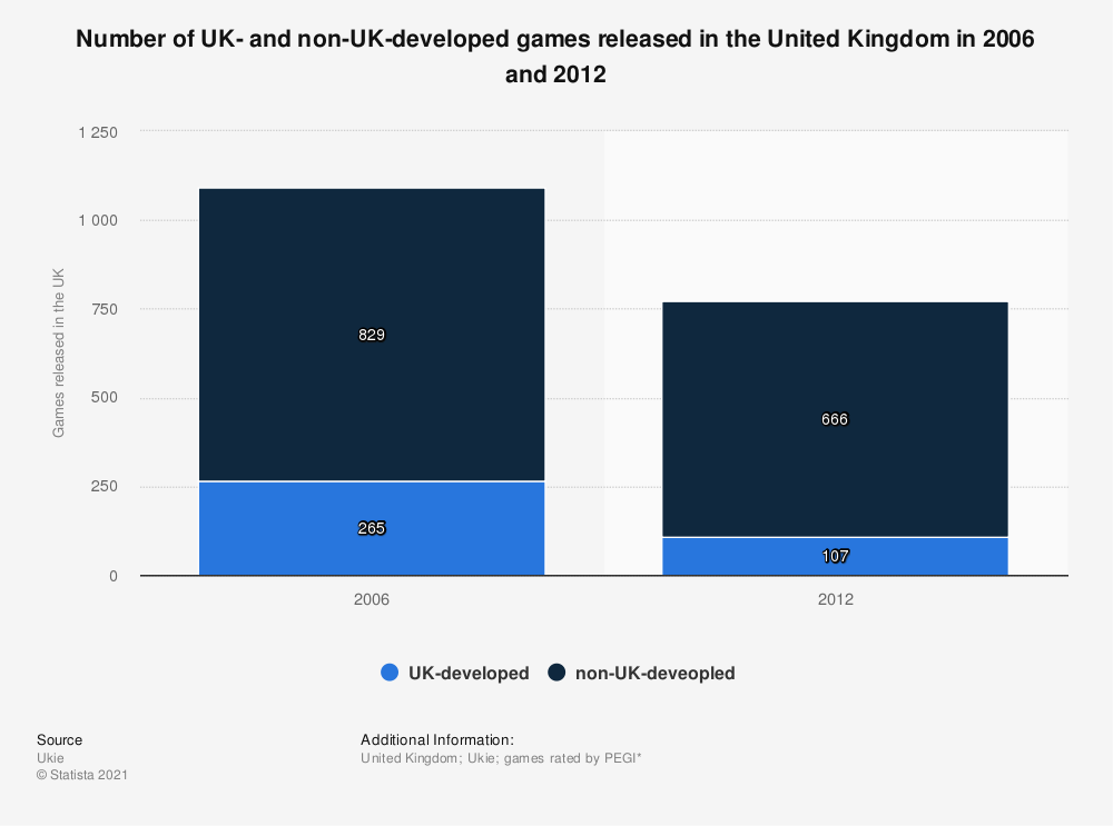 Statistic: Number of UK- and non-UK-developed games released in the United Kingdom in 2006 and 2012 | Statista