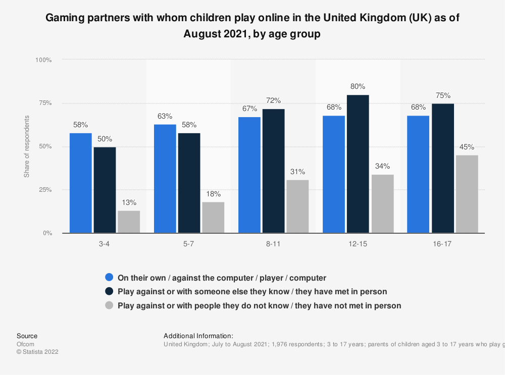 Statistic: Gaming partners with whom children play online in the United Kingdom (UK) as of January 2021, by age group | Statista