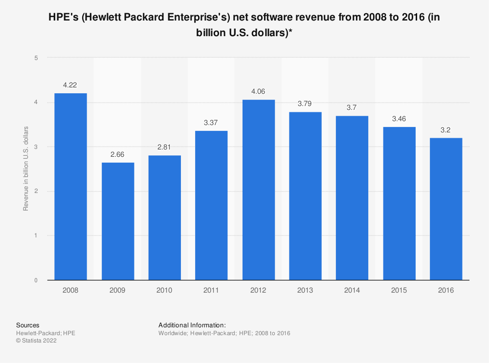 Statistic: HPE's (Hewlett Packard Enterprise's) net software revenue from 2008 to 2016 (in billion U.S. dollars)*   Statista