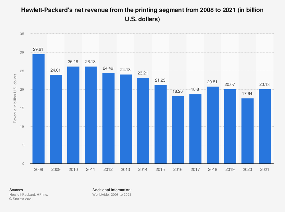 Statistic: Hewlett-Packard's net revenue from the printing segment from 2008 to 2019 (in billion U.S. dollars) | Statista