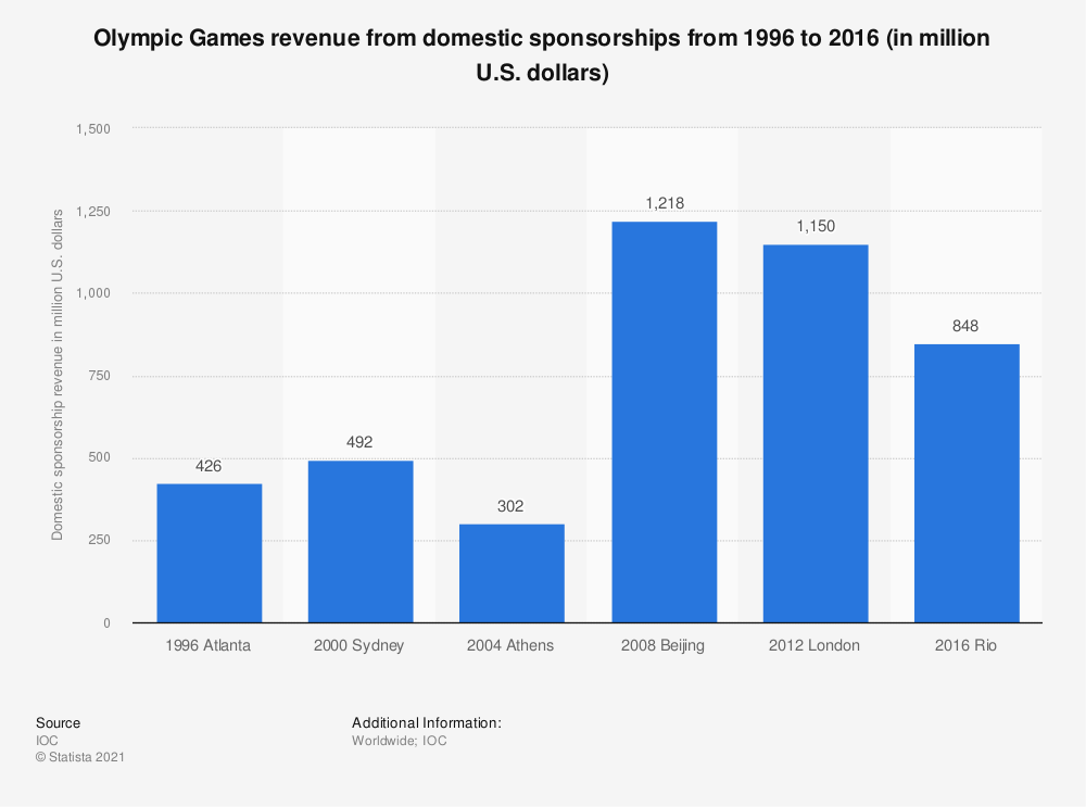 Statistic: Olympic Games revenue from domestic sponsorships from 1996 to 2016 (in million U.S. dollars) | Statista