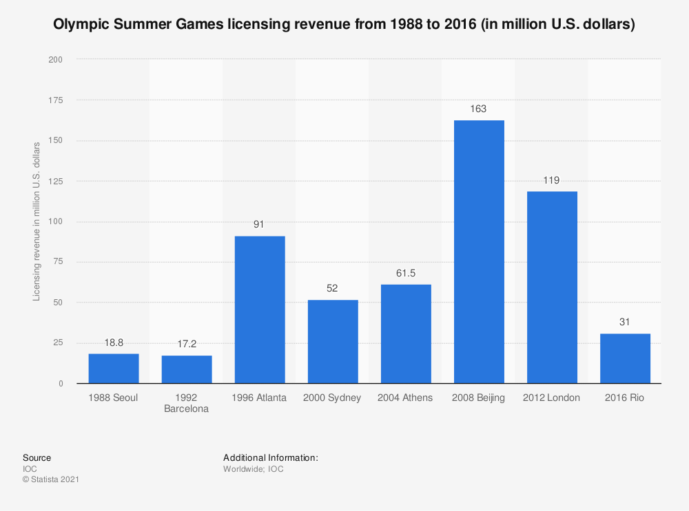 Statistic: Olympic Summer Games licensing revenue from 1988 to 2016 (in million U.S. dollars) | Statista