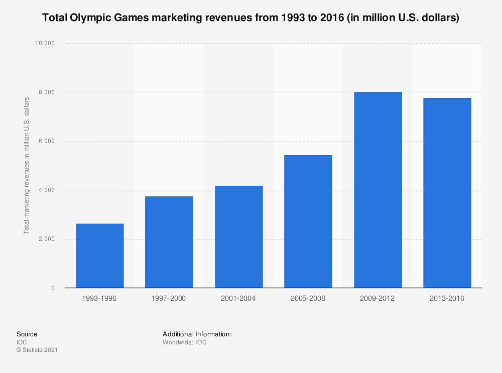 Statistic: Total Olympic Games marketing revenues from 1993 to 2016 (in million U.S. dollars) | Statista