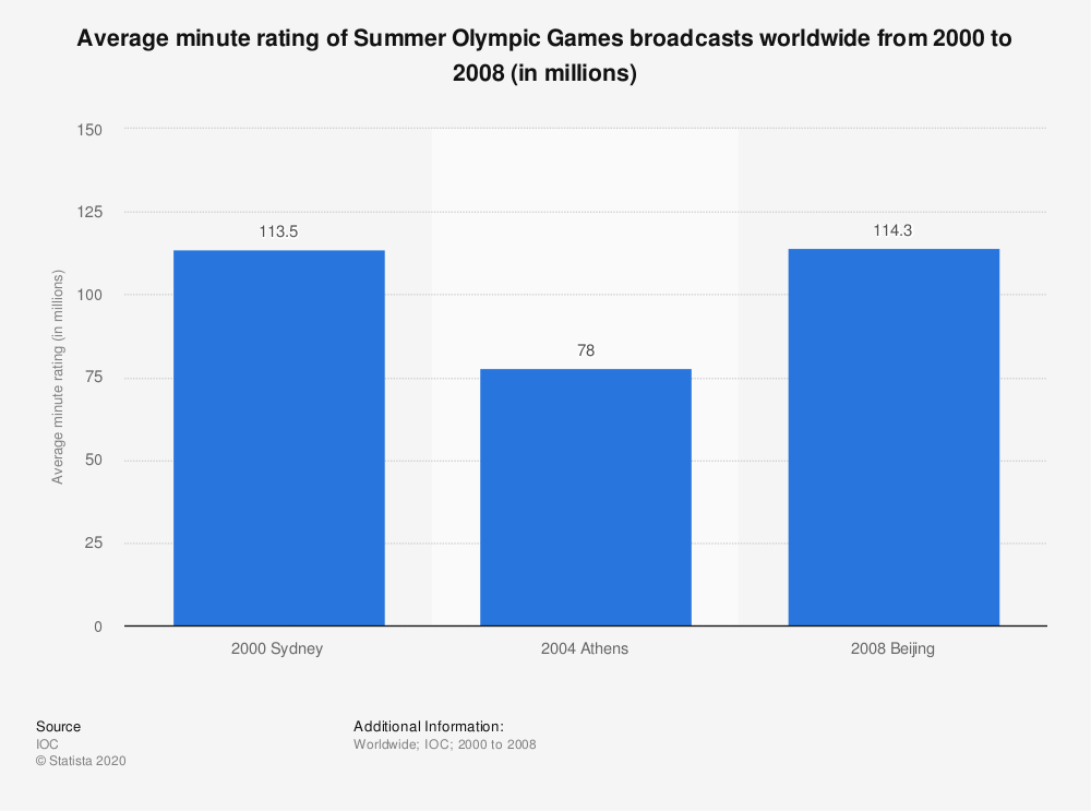 Statistic: Average minute rating of Summer Olympic Games broadcasts worldwide from 2000 to 2008 (in millions)   Statista