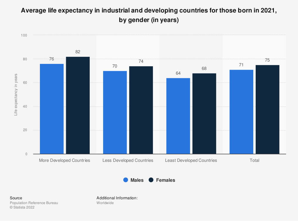 Statistic: Average life expectancy in industrial and developing countries for those born in 2018, by gender (in years) | Statista