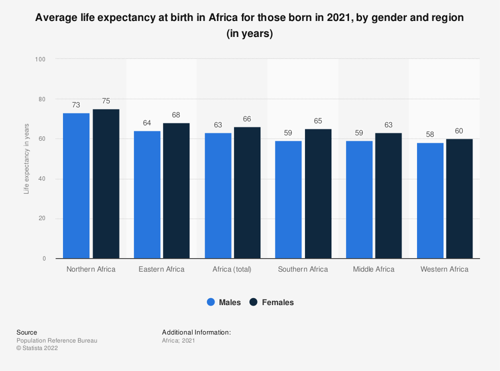 Statistic: Average life expectancy in Africa for those born in 2019, by gender and region (in years) | Statista