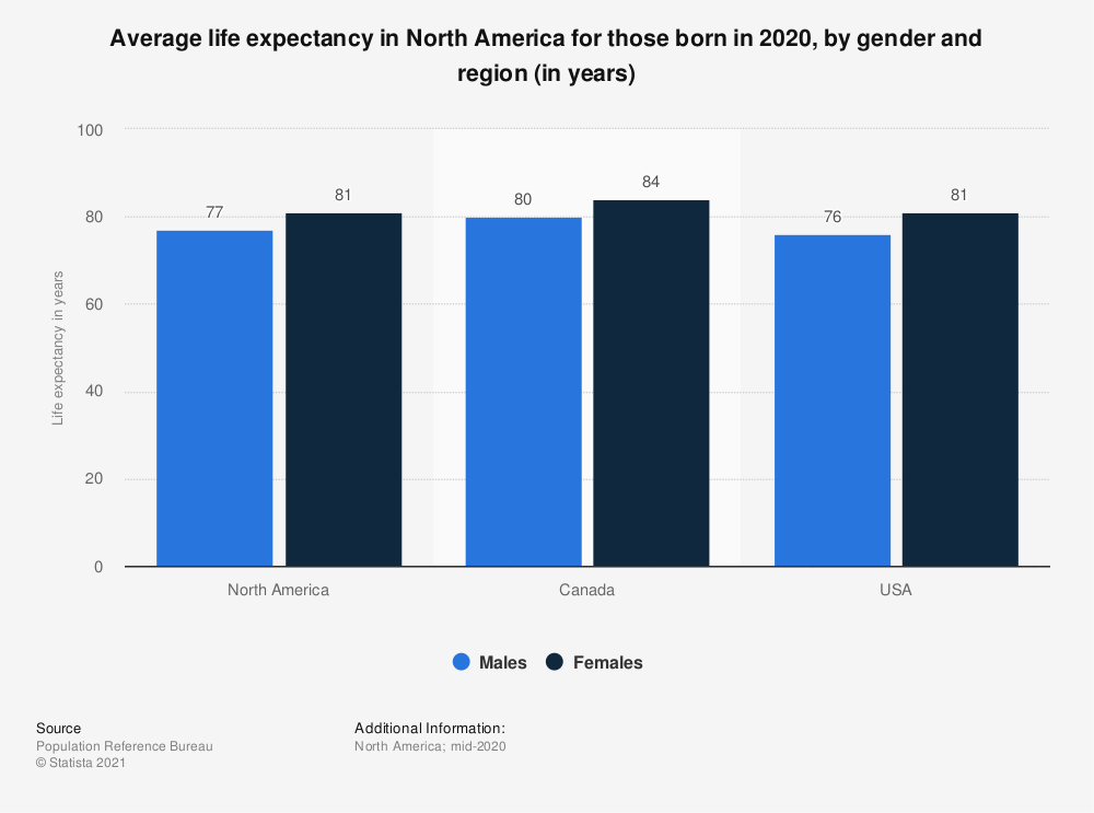 Average Life Expectancy Canada >> Life Expectancy In North America In 2018 Statistic