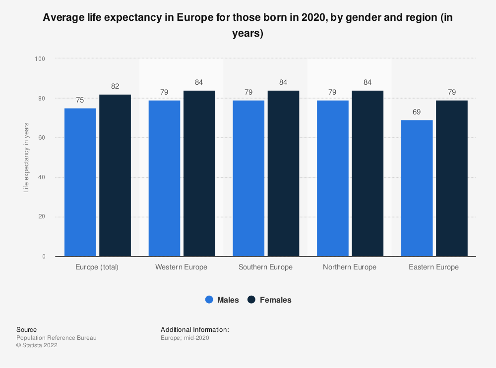 Statistic: Average life expectancy* in Europe for those born in 2014, by gender and region (in years) | Statista