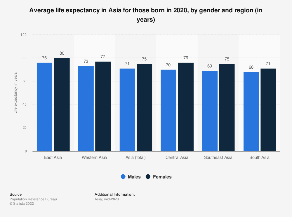 Statistic: Average life expectancy* in Asia for those born in 2018, by gender and region (in years) | Statista