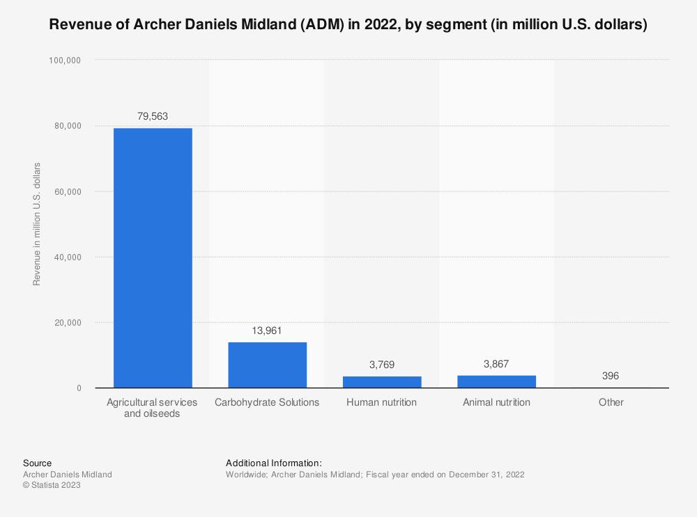 Statistic: Revenue of Archer Daniels Midland (ADM) in 2018, by segment (in million U.S. dollars) | Statista