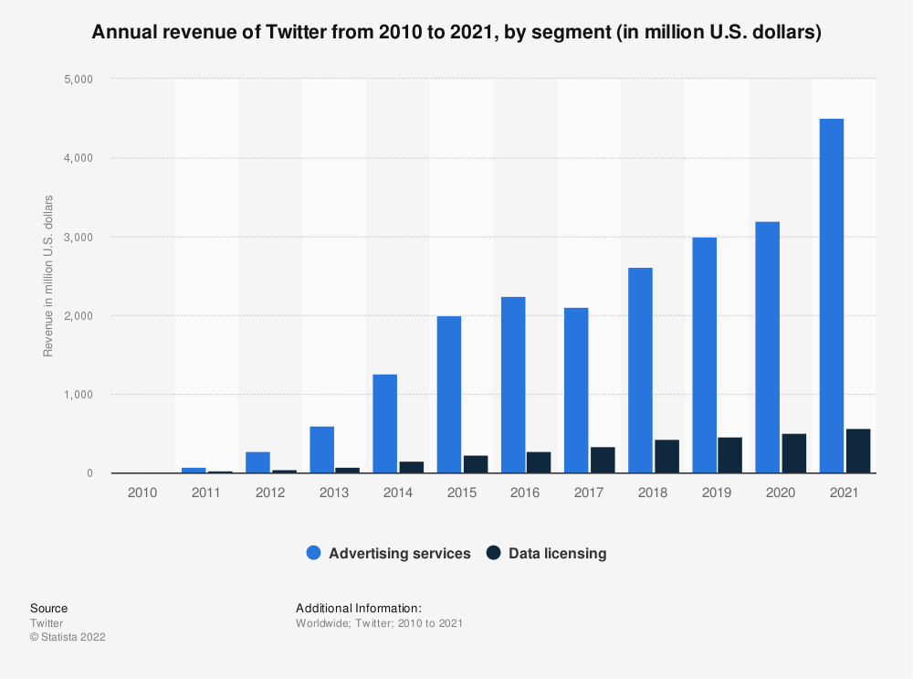 Statistic: Annual revenue of Twitter from 2010 to 2018, by segment (in million U.S. dollars) | Statista