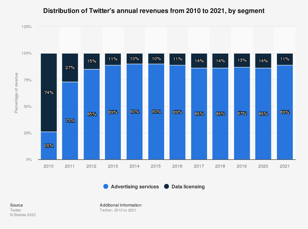 Statistic: Distribution of Twitter's annual revenues from 2010 to 2018, by segment | Statista