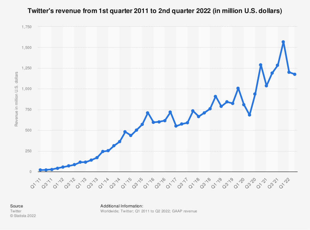 Statistic: Twitter's revenue from 1st quarter 2011 to 2nd quarter 2016 (in million U.S. dollars) | Statista