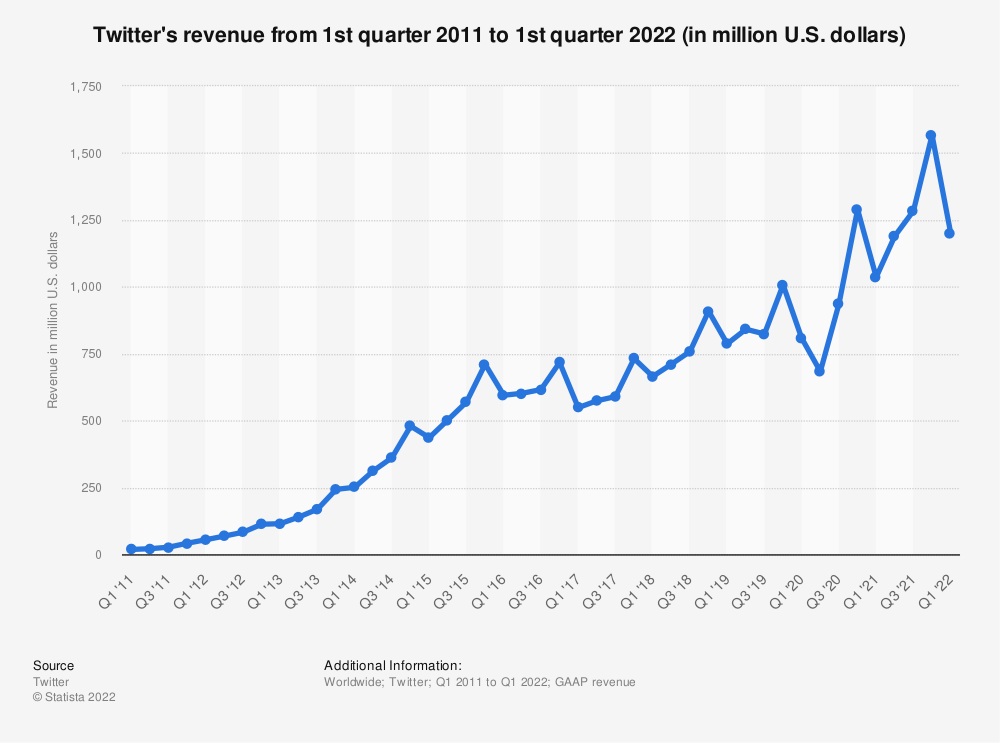Statistic: Twitter's revenue from 1st quarter 2011 to 3rd quarter 2019 (in million U.S. dollars)   Statista