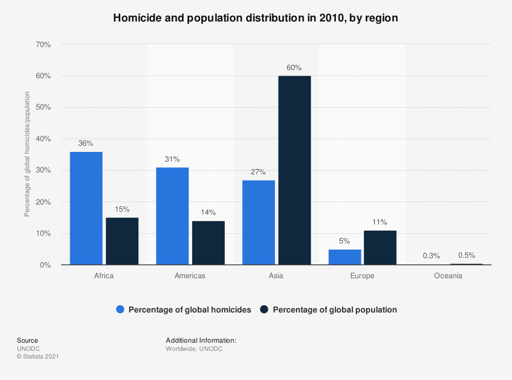 Statistic: Homicide and population distribution in 2010, by region | Statista