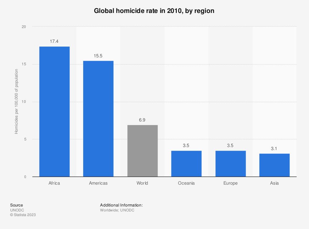 Statistic: Global homicide rate in 2010, by region | Statista