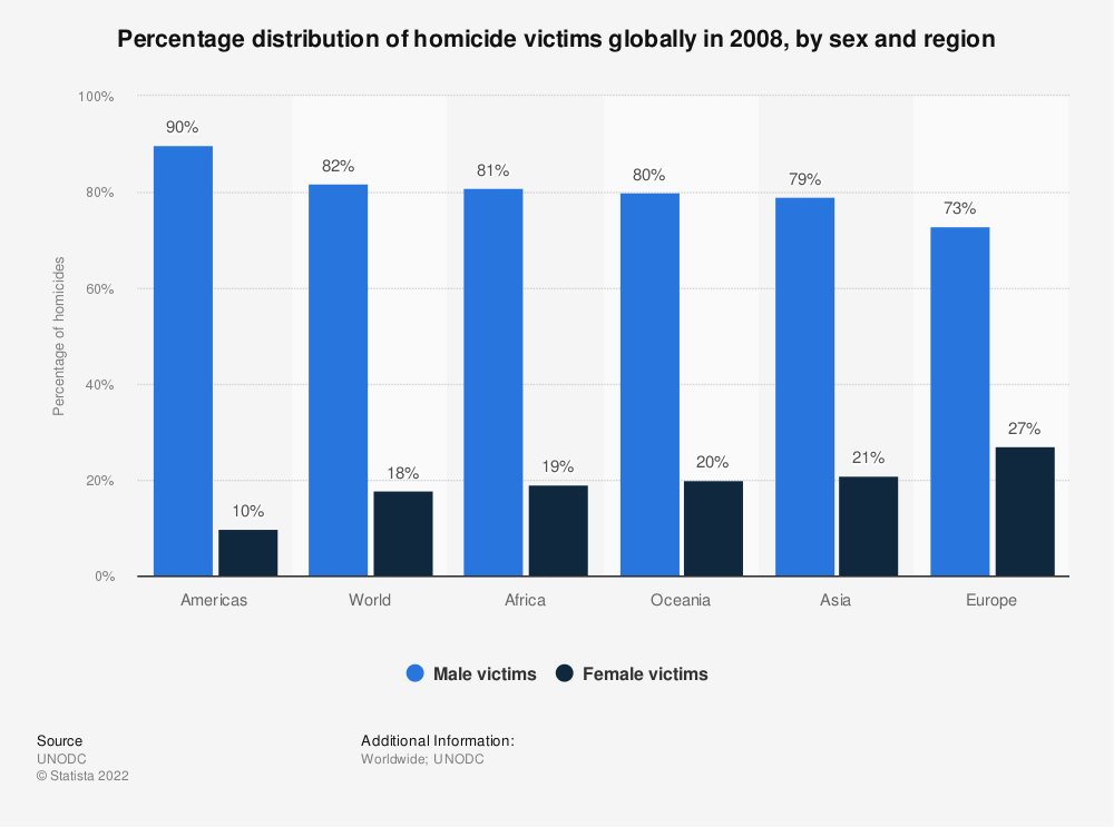 Statistic: Percentage distribution of homicide victims globally in 2008, by sex and region | Statista