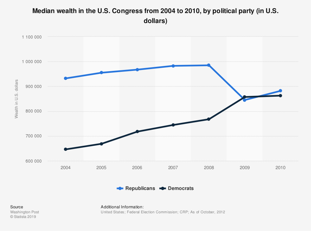 Statistic: Median wealth in the U.S. Congress from 2004 to 2010, by political party (in U.S. dollars) | Statista