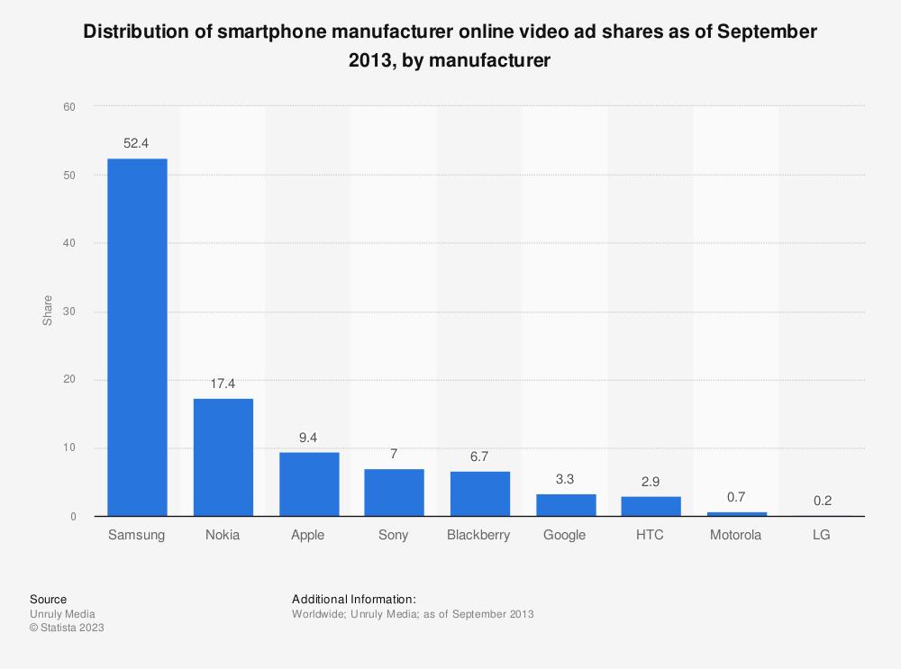 Statistic: Distribution of smartphone manufacturer online video ad shares as of September 2013, by manufacturer  | Statista