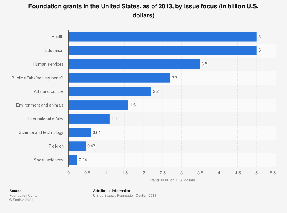 Statistic: Foundation grants in the United States, as of 2013, by issue focus (in billion U.S. dollars) | Statista