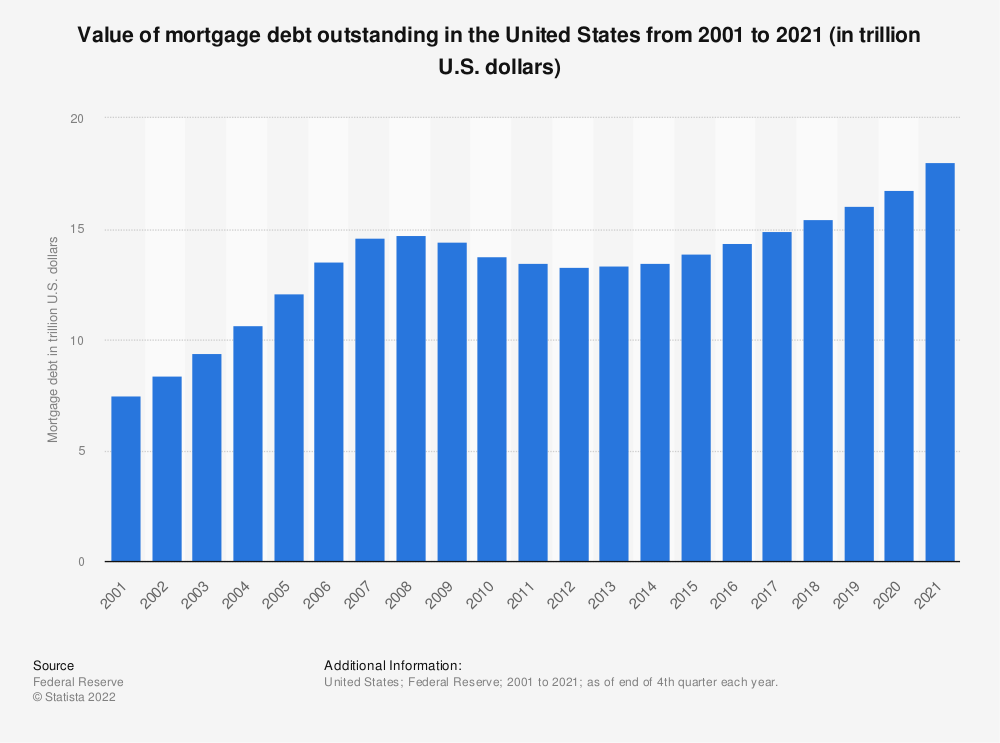Statistic: Value of mortgage debt outstanding in the United States from 2001 to 1st quarter 2021 (in trillion U.S. dollars) | Statista