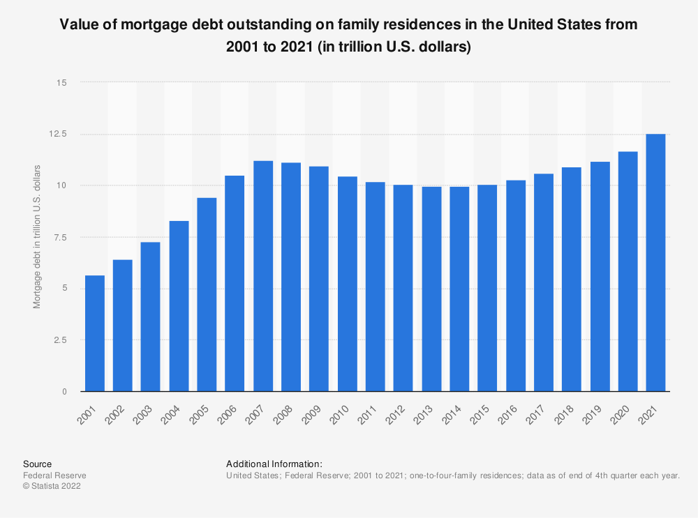 Statistic: Value of mortgage debt outstanding on family residences in the United States from 2001 to 2018 (in trillion U.S. dollars) | Statista