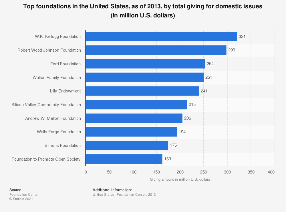 Statistic: Top foundations in the United States, as of 2013, by total giving for domestic issues (in million U.S. dollars) | Statista