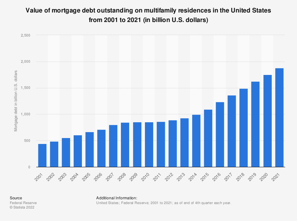 Statistic: Value of mortgage debt outstanding on multifamily residences in the United States from 2001 to 2019 (in billion U.S. dollars) | Statista