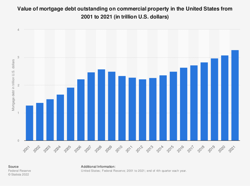 Statistic: Value of mortgage debt outstanding on nonfarm and nonresidential property in the United States from 2001 to 2019 (in trillion U.S. dollars) | Statista