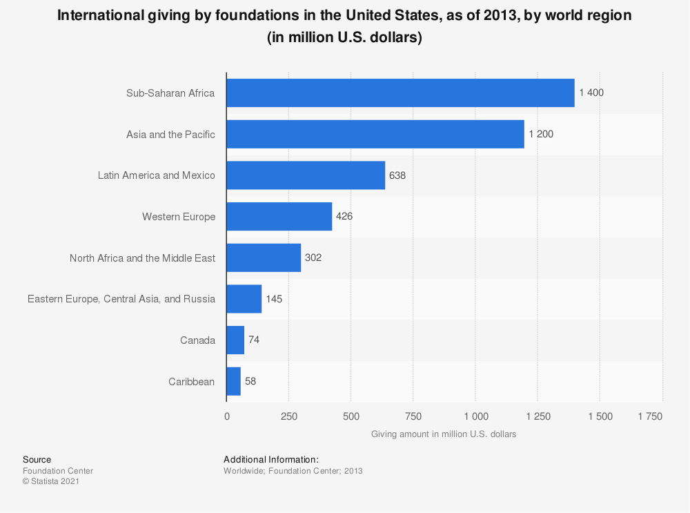 Statistic: International giving by foundations in the United States, as of 2013, by world region (in million U.S. dollars) | Statista