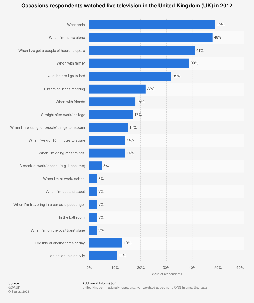 Statistic: Occasions respondents watched live television in the United Kingdom (UK) in 2012 | Statista