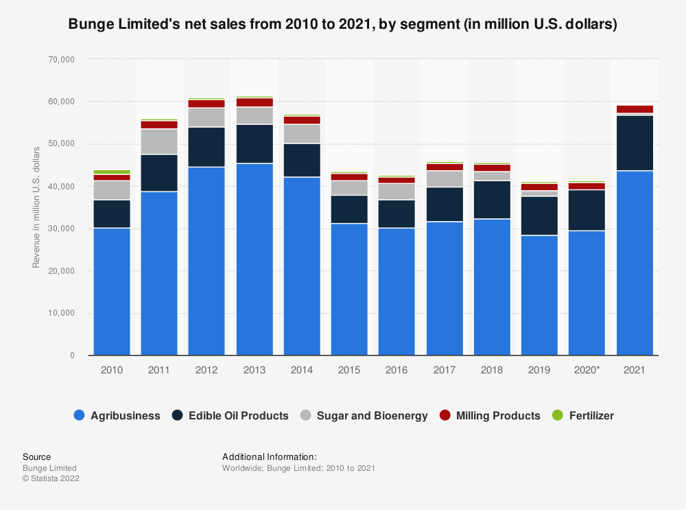Statistic: Bunge Limited's net sales from 2010 to 2019, by segment (in million U.S. dollars) | Statista
