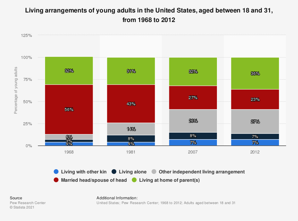Statistic: Living arrangements of young adults in the United States, aged between 18 and 31, from 1968 to 2012 | Statista