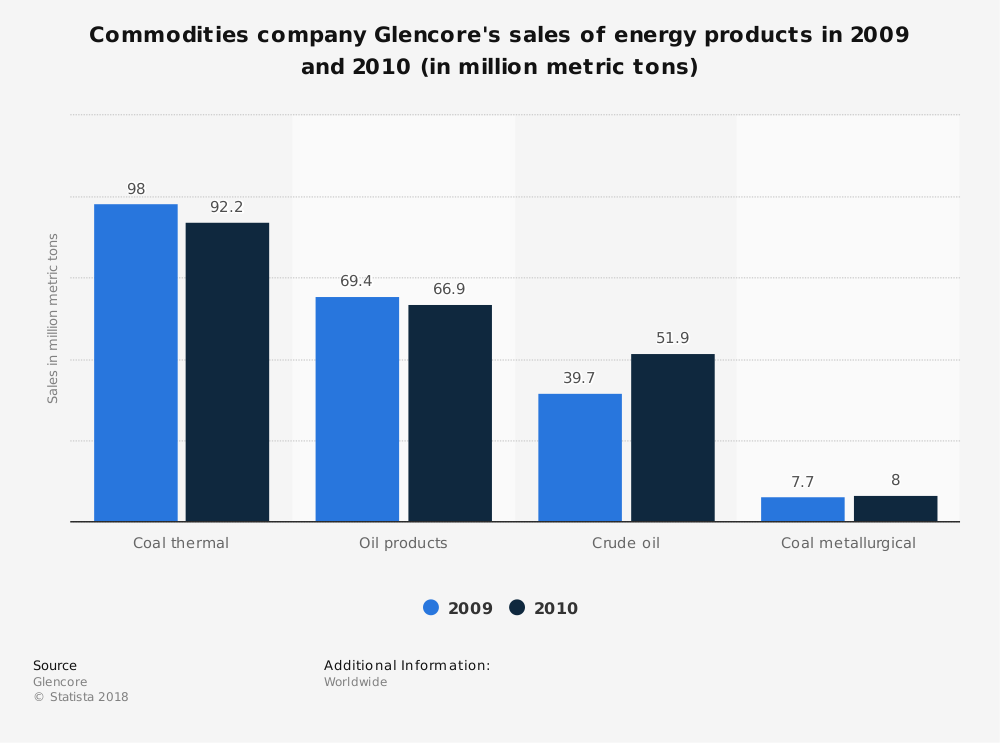 Statistic: Commodities company Glencore's sales of energy products in 2009 and 2010 (in million metric tons) | Statista