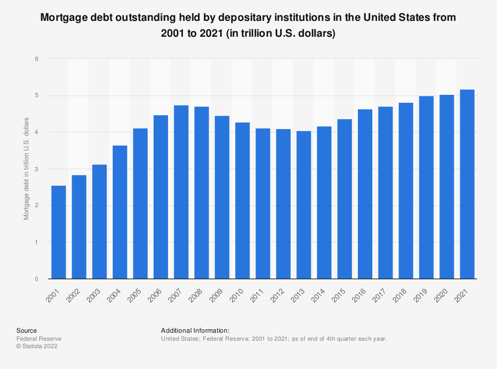 Statistic: Mortgage debt outstanding held by depositary institutions in the United States from 2001 to 2018 (in trillion U.S. dollars) | Statista