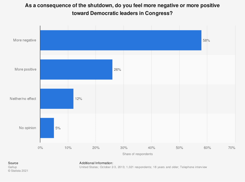Statistic: As a consequence of the shutdown, do you feel more negative or more positive toward Democratic leaders in Congress? | Statista