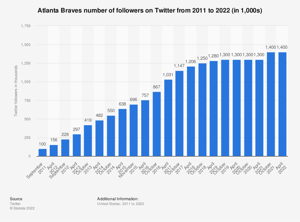 Statistic: Atlanta Braves number of followers on Twitter from 2011 to 2019 (in 1,000s) | Statista