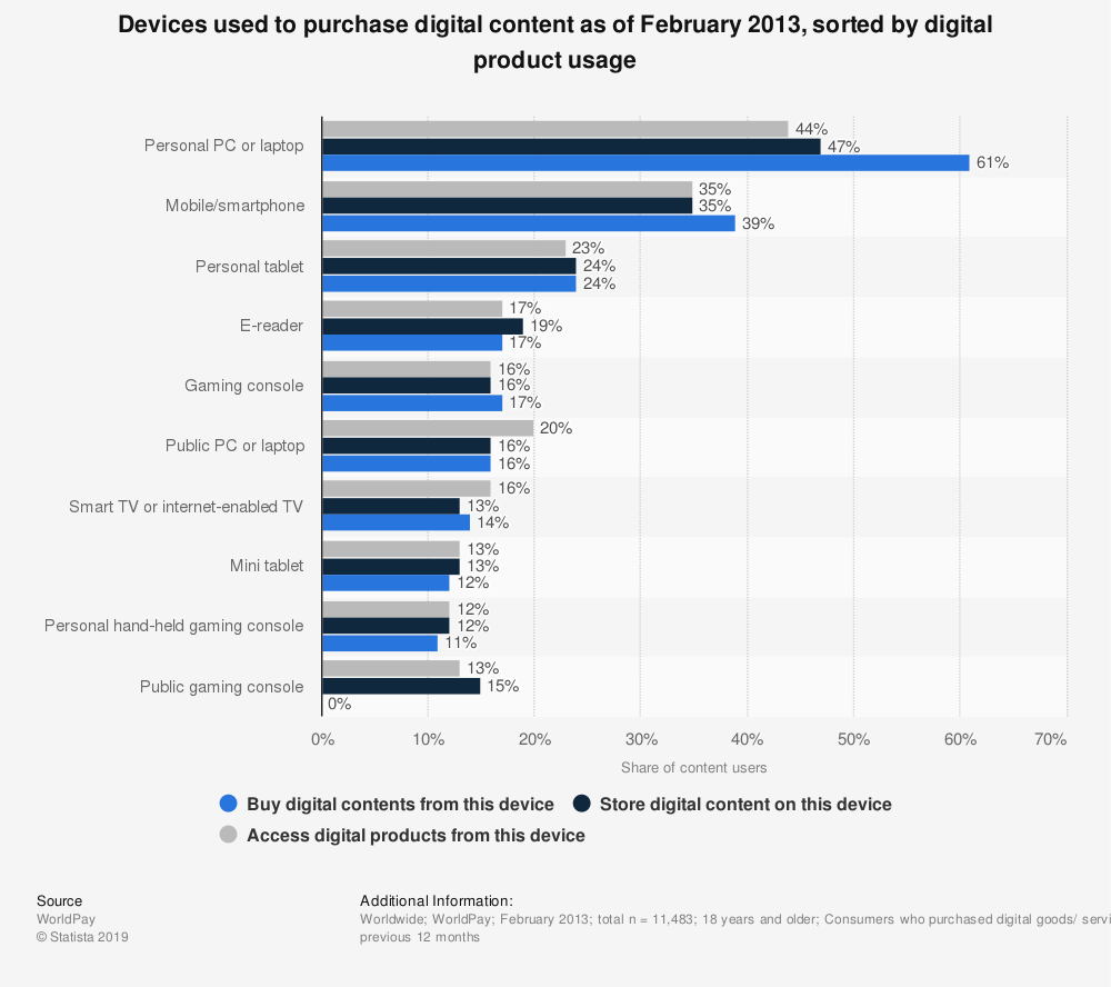 Statistic: Devices used to purchase digital content as of February 2013, sorted by digital product usage | Statista