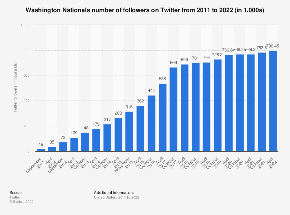 Statistic: Washington Nationals number of followers on Twitter from 2011 to 2020 (in 1,000s)   Statista